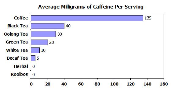How much caffeine is in my tea? | Tea With Gary