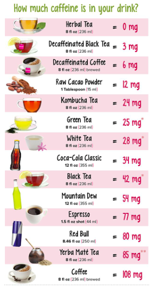 tea caffeine chart-SanctuaryT