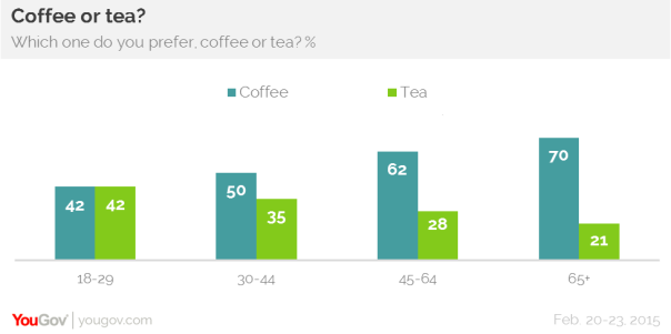 YouGov coffee v tea by age